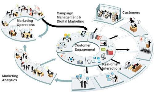 estrategia de marketing digital exitosa