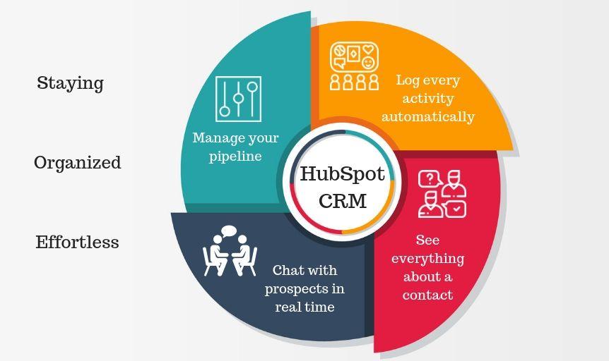 Características de HubSpot CRM